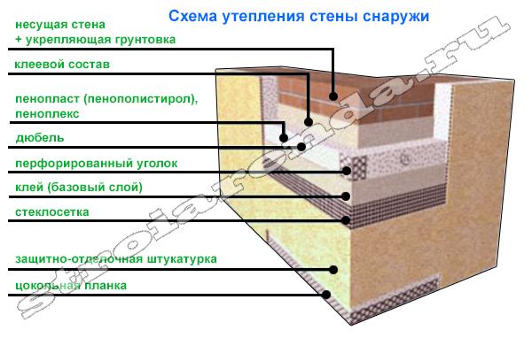 Пароизоляции стен материалы